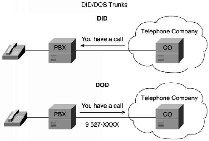 How direct inward dialing works