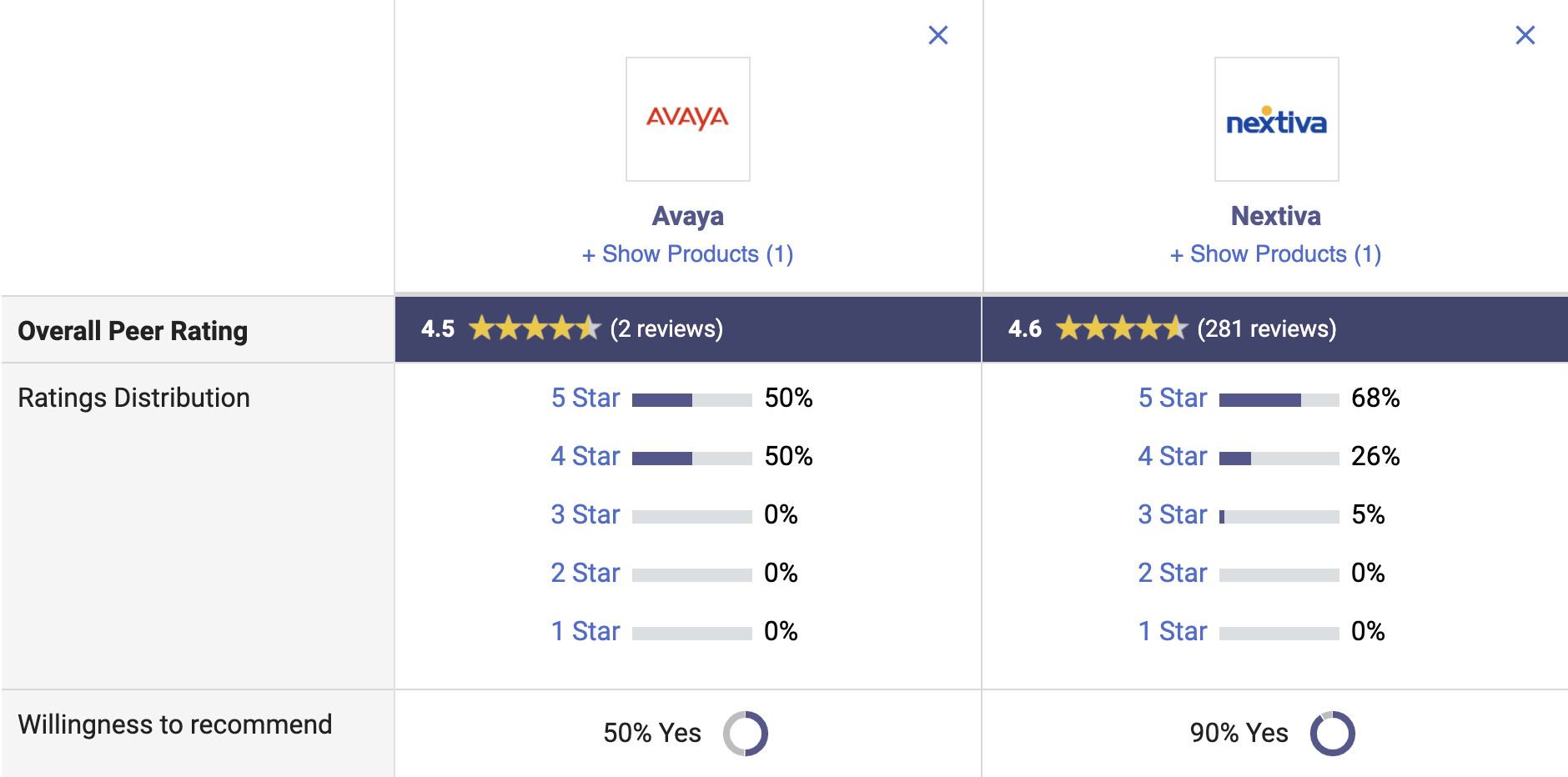 Nextiva vs Avaya on Gartner Peer Insights