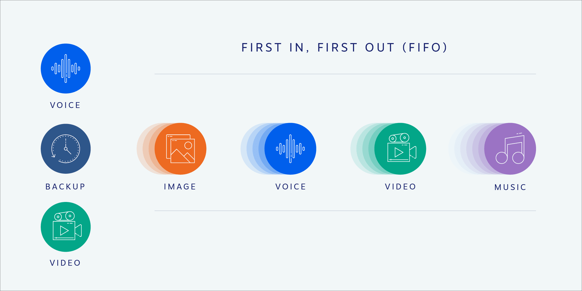First In Last Out (FILO) - Network Traffic Strategy