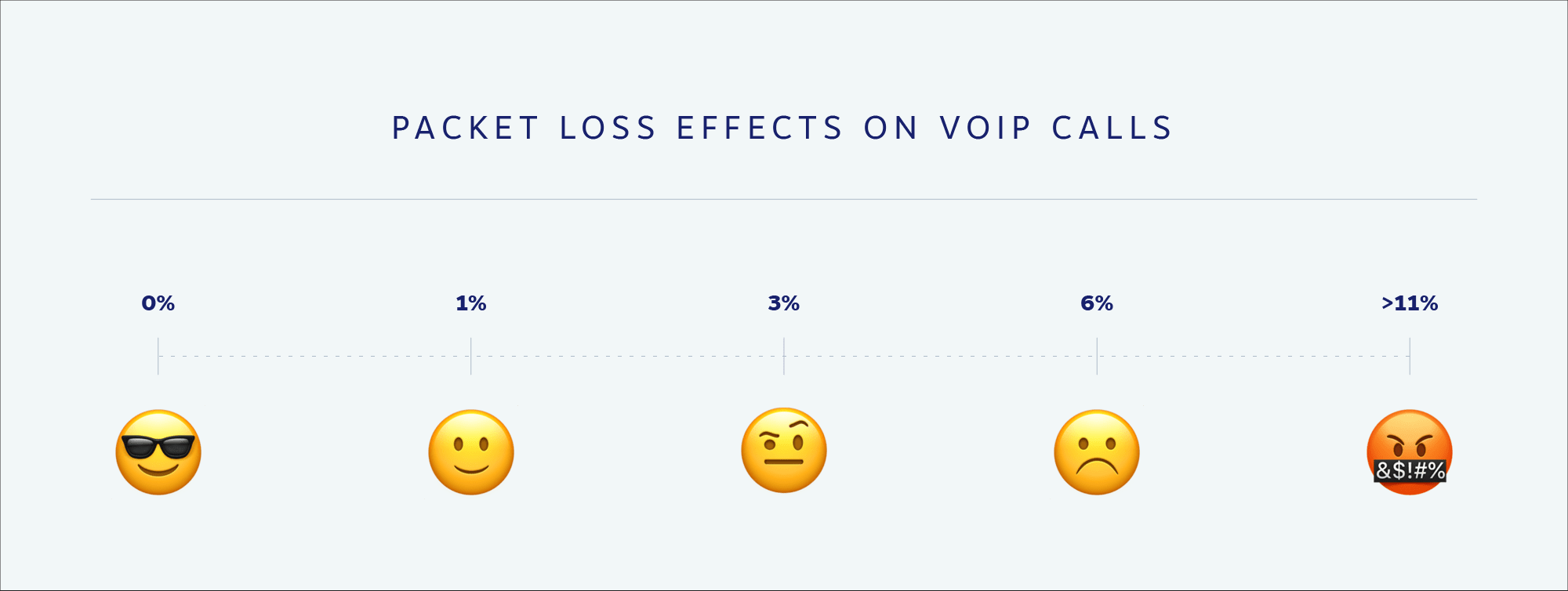 Packet Loss Percentage (%) Effect on VoIP Phone Calls
