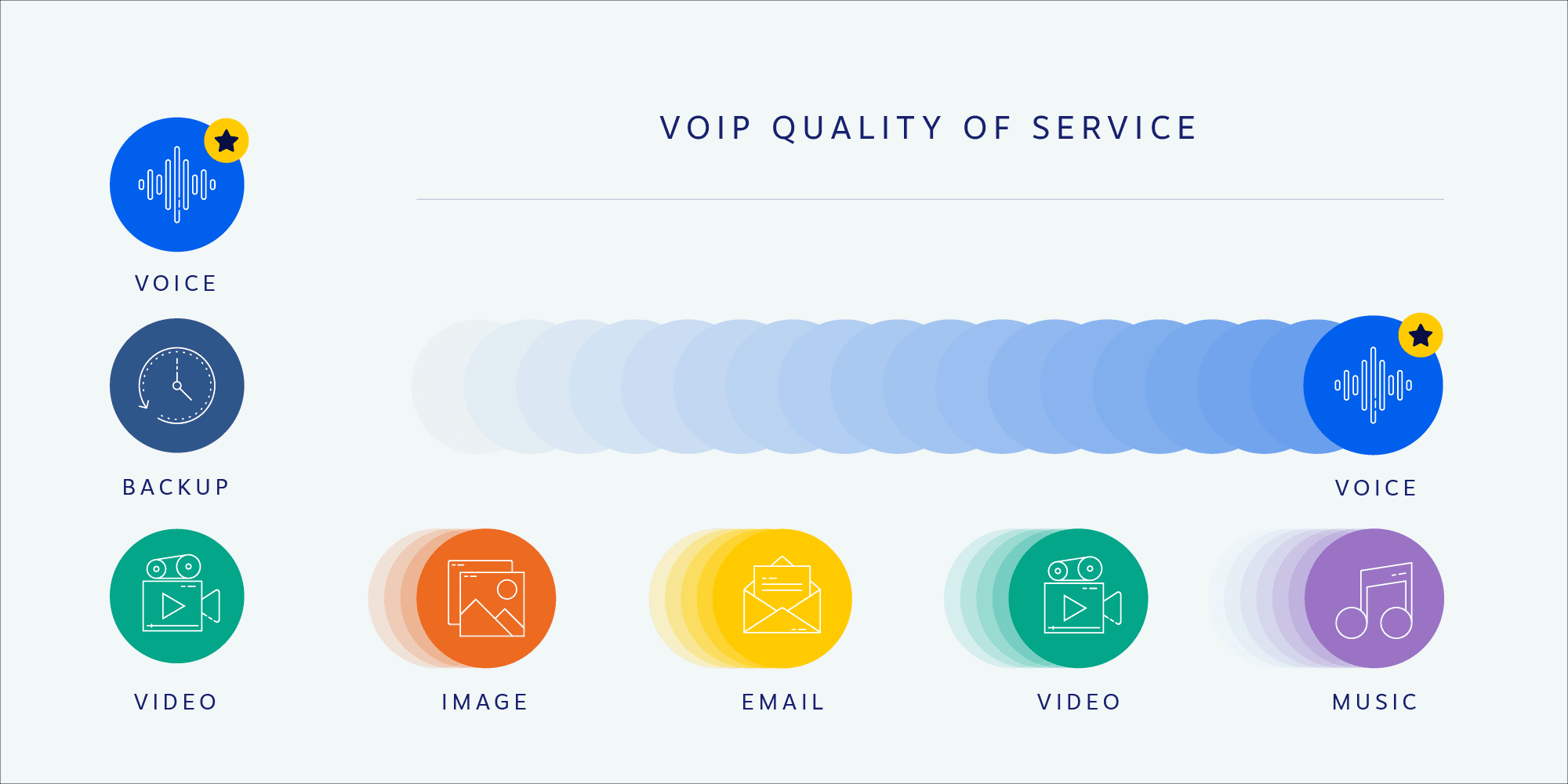 VoIP QoS Illustrated Example