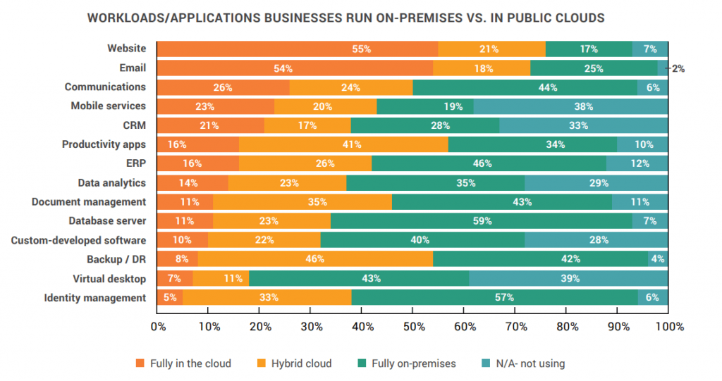 Cloud communications is among the top three applications hosted entirely in the cloud.
