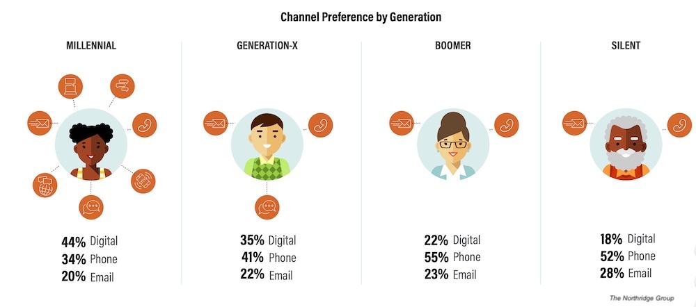 Modern customer service preferences