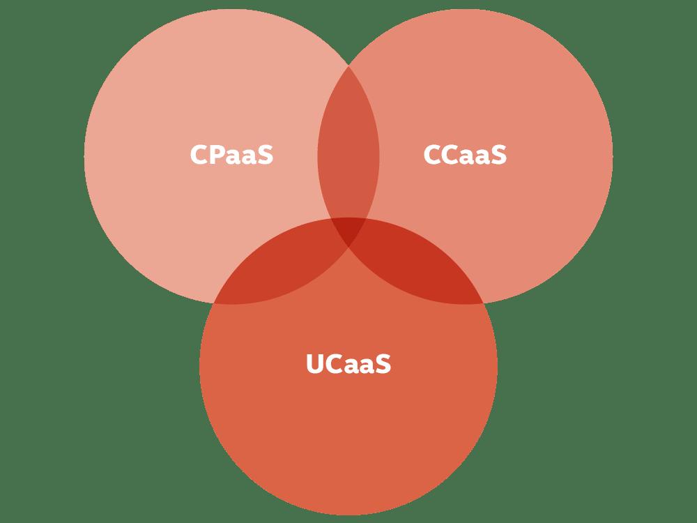 Venn Diagram: CCaaS, CPaaS, and UCaaS.