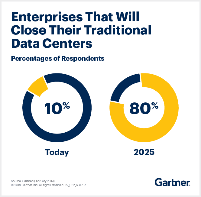 Stats on enterprises shutting down their data centers. Gartner predicts 80% of companies will move to the cloud by 2025.