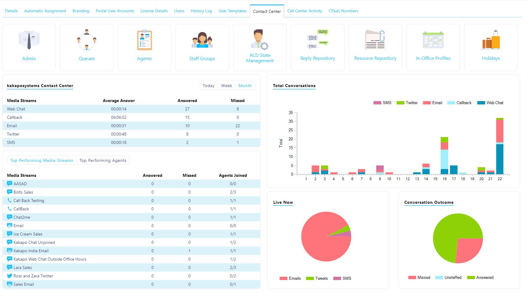 Screenshot of an omnichannel contact center dashboard.