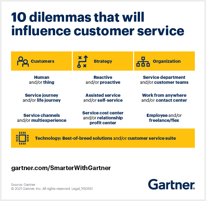 Market-leading research on ways to improve customer experiences. (Gartner)