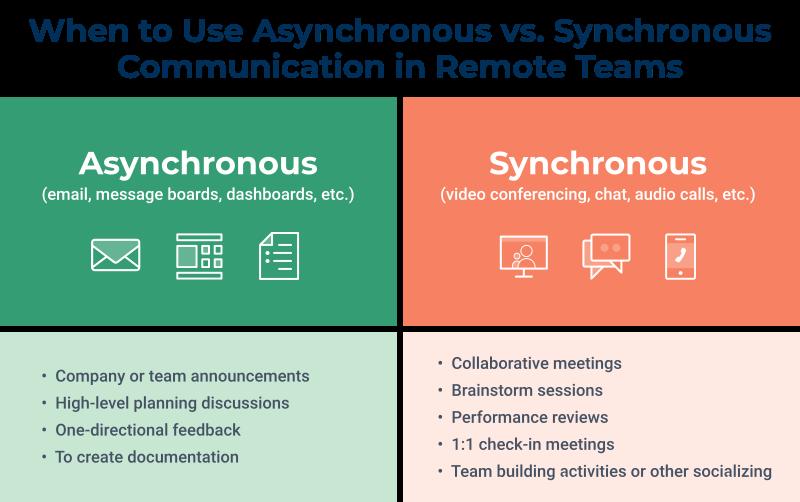 Asynchronous Communication: Fewer Meetings & Better Work