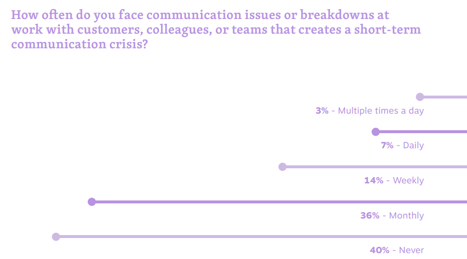 Stats on the number of workplace communication issues faced in the last year.