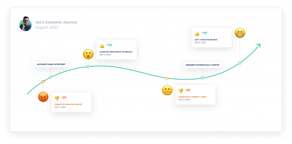 A graphic showing how a customer journey is visualized