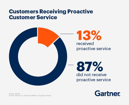Proactive customer service stat by Gartner
