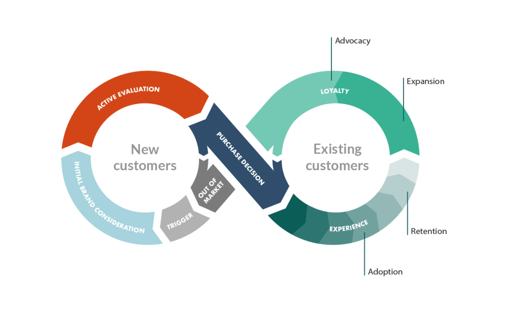 Illustrated example of customer success loops/cycles.