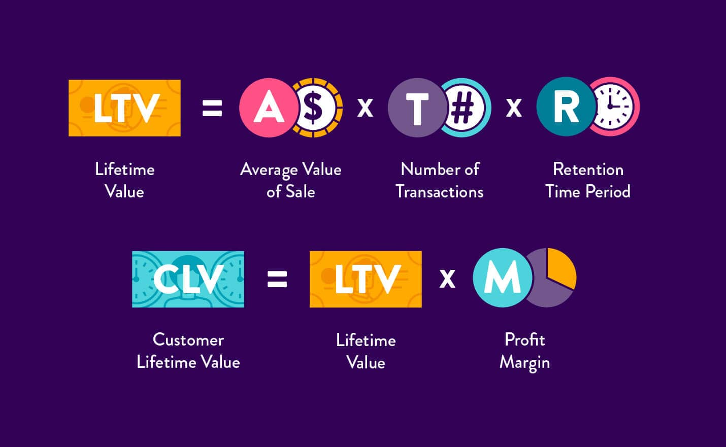 Lifetime Value vs. Customer Lifetime Value - Calculating the Difference (Formula)