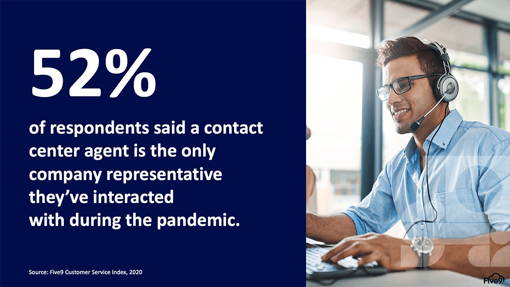 Stat: 52% of surveyed respondents said acontact center agent is the only company representative they've interacted withduring the pandemic.