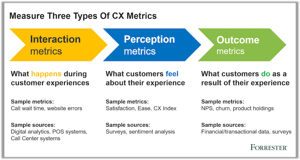 Three types of CX metrics: interaction, perception, and outcome (Forrester)