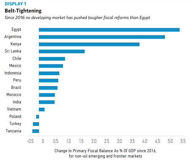 The Worst Is Over,' Says Morgan Stanley, Dubbing Egypt