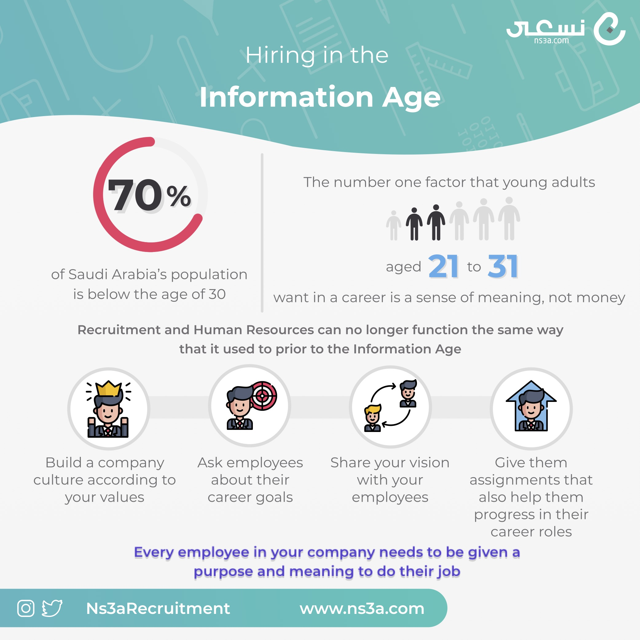 Hiring in the Information Age