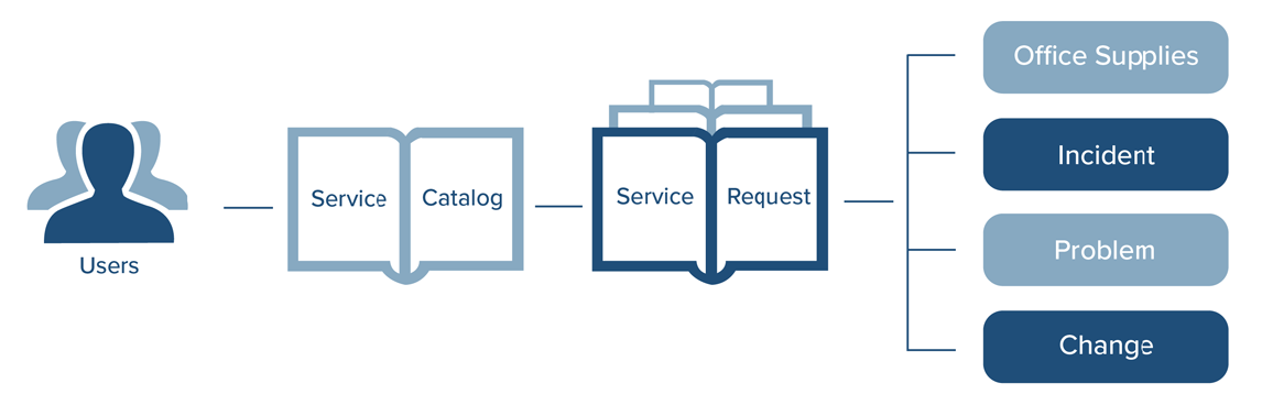 ServiceDesk Features
