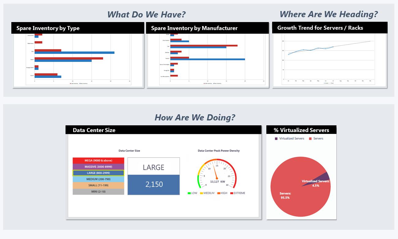 Capacity Analysis, Planning and Optimization
