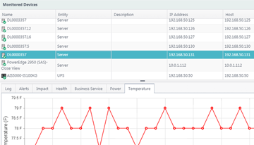 Real-time Monitoring and Alerts Management