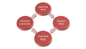 Forensic Logs and Risk Management