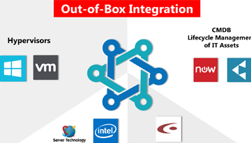 Out-of-Box Integrations