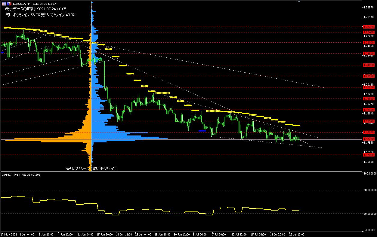 EUR/USD的4小時圖表