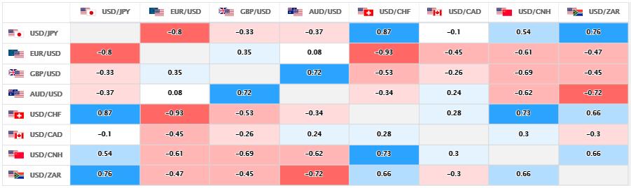 上週的主要美元直盤貨幣對的相關性