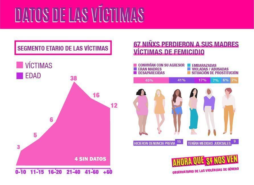 Grafico segmento etario y mujeres