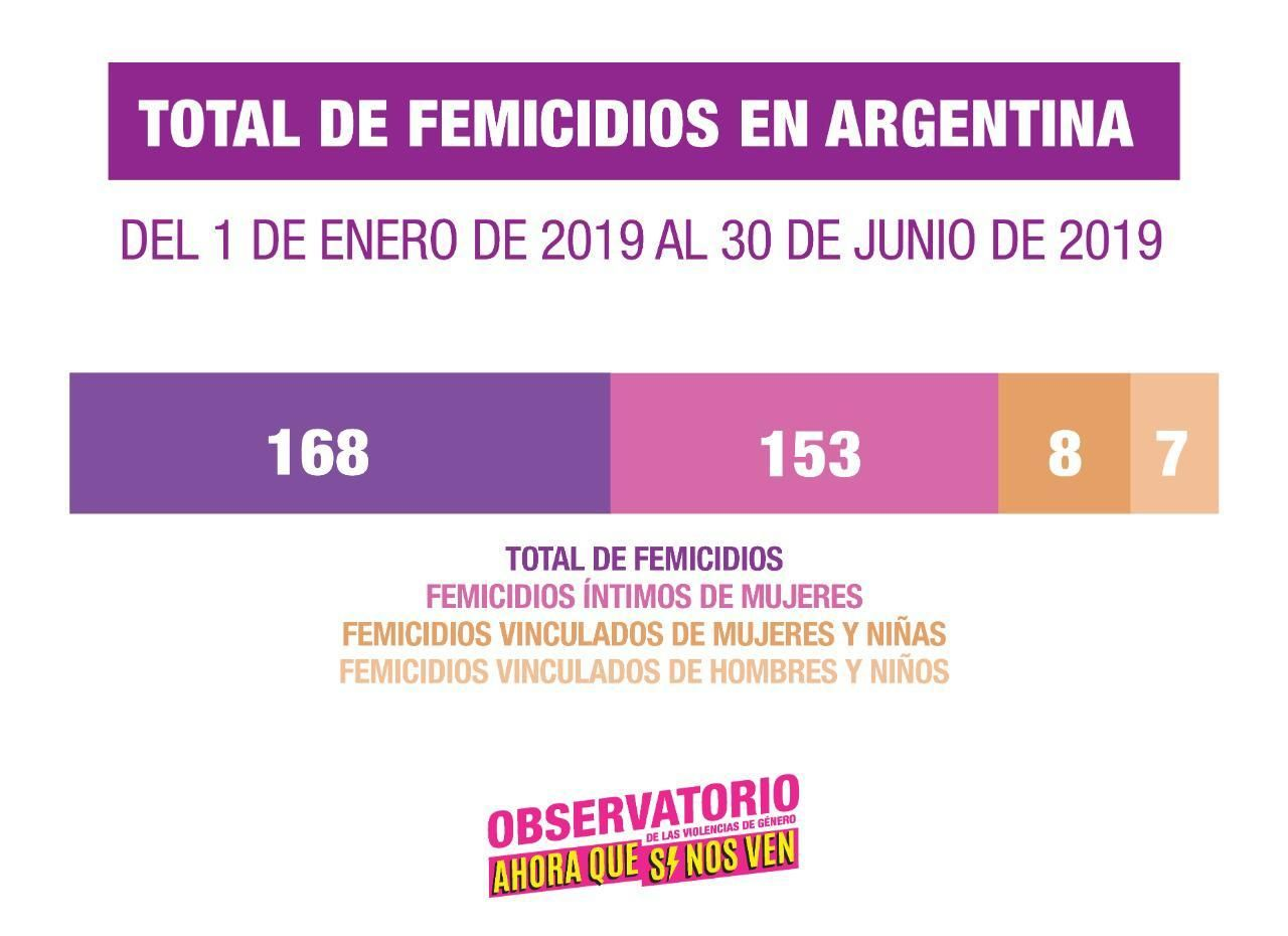 Grafico total femicidios en Argentina