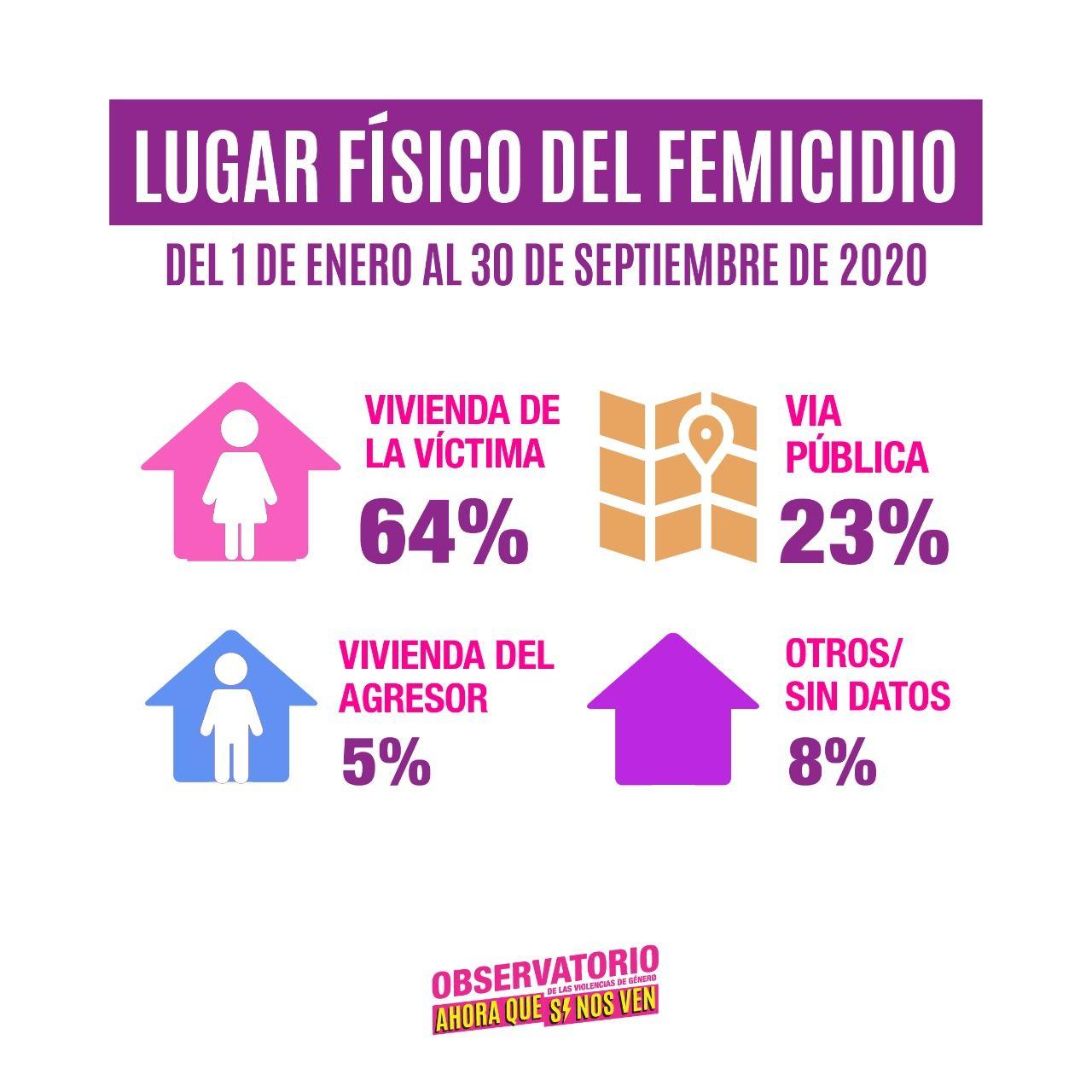 Lugar del femicidio:64% vivienda de la víctima, 23% vía pública, 5% vivienda del agresor y 8% otros
