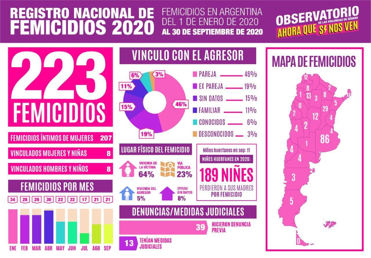 Femicidios desde 01-01 al 30-09 46% fue la pareja, 19% ex pareja, 11% familiar y 24% otros