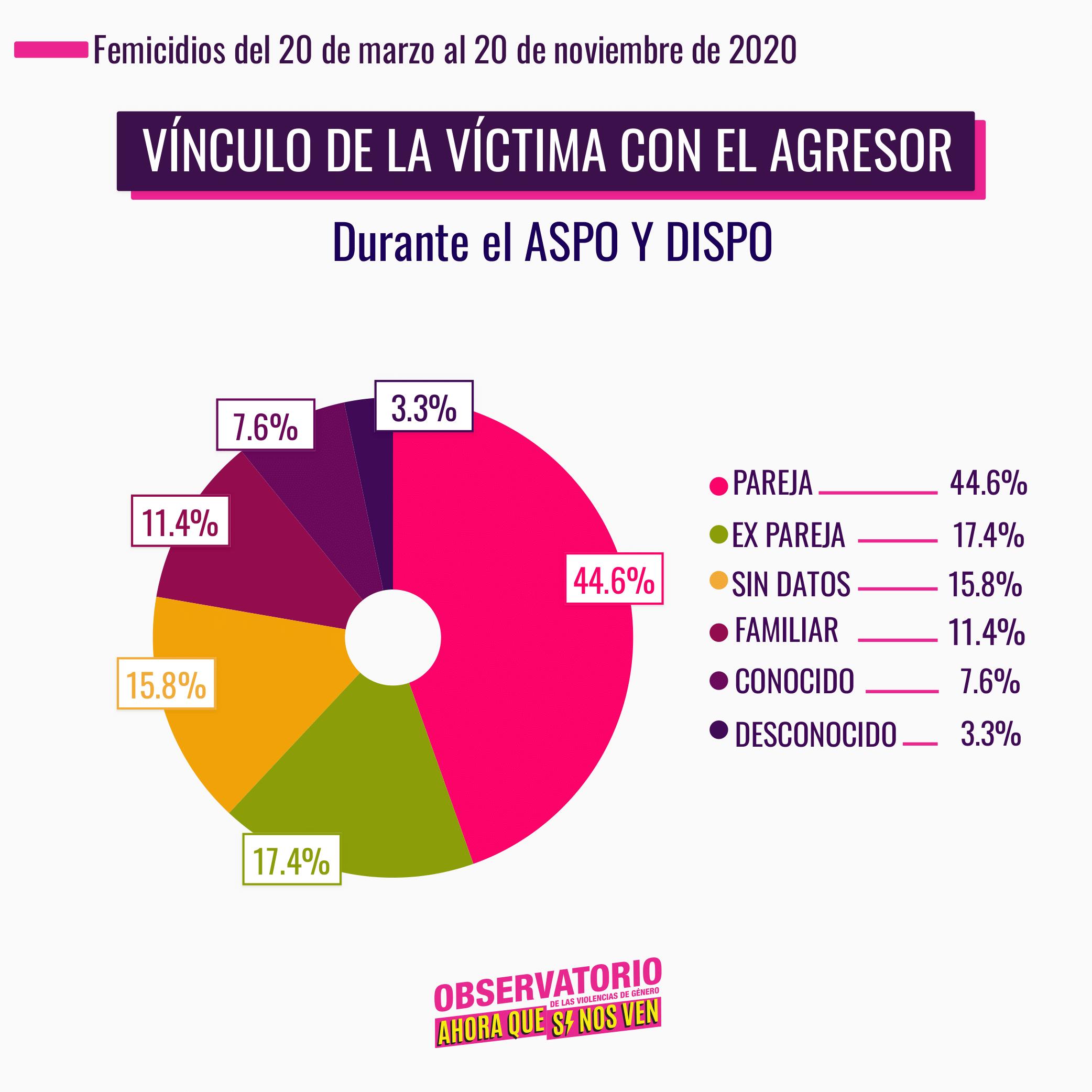 vinculo con el agresor durante ASPO y DISPO, Pareja 44.6%, Ex pareja 17.4%
