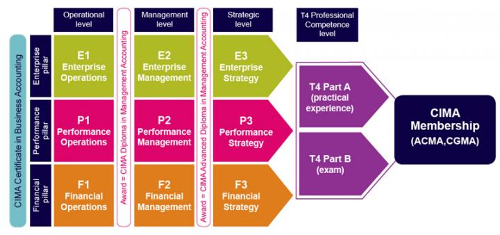 PracticeTestsAcademy
