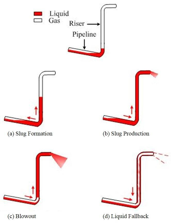 severe slugging is an extreme example of slug flow