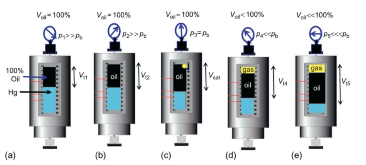 Schematic of the CCE experiment