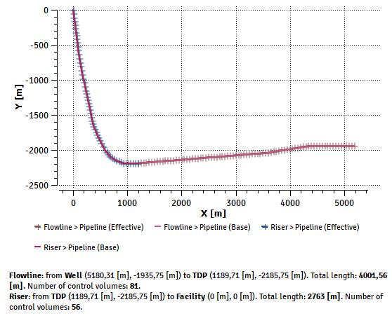 Figure 5: Flowline-riser profile