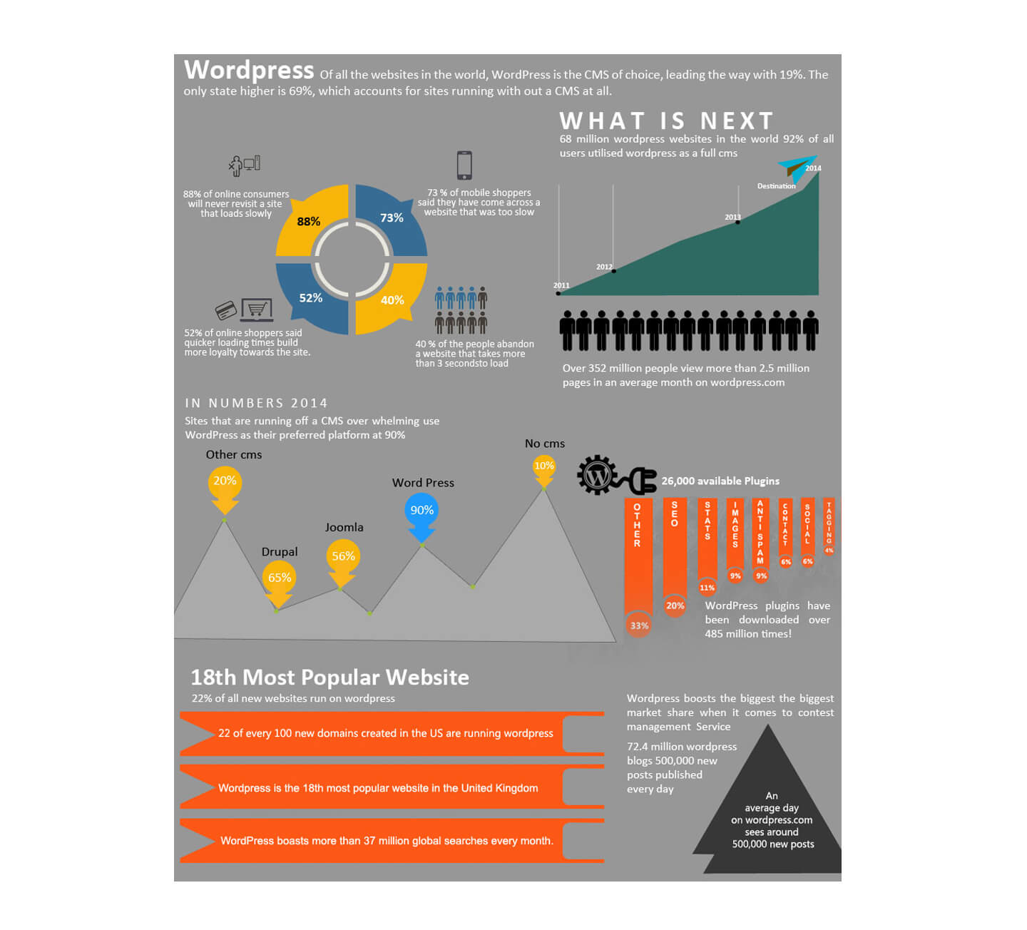 Wordpress-Infographics