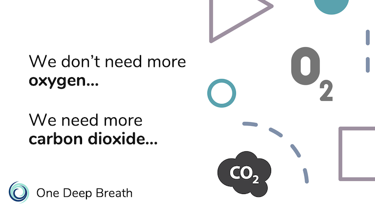 In states of panic the body needs more carbon dioxide to beat stress and anxiety, not more oxygen.  Deep breathing may be harmful.