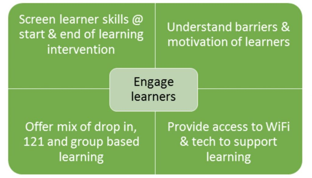 "Four quadrants with ""engage learners"" in the centre; screen learners skills at start and end of learning intervention; understand barriers and motivation of learners; offer mix of drop in, one-to-one and group-based learning; provide access to wifi and tech to support learning."