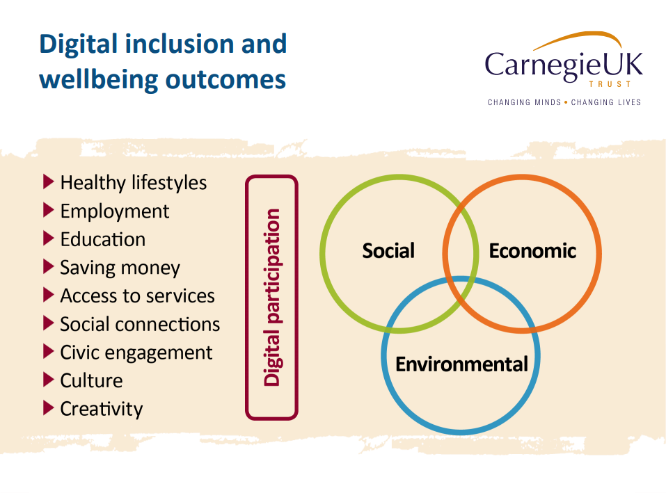 List of wellbeing outcomes of healthy lifestyles; employment; education; saving money; access to services; social connections; civic engagement; culture and creativity. Arrows to show they are effected by digital participation and together they impact on social, economic and environmental outcomes for people