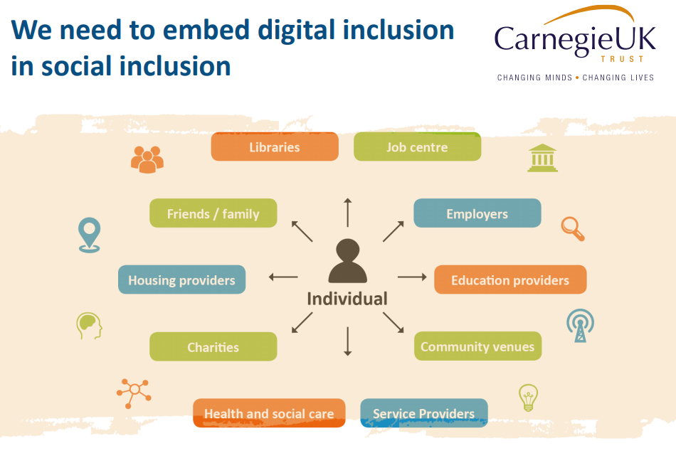 Graphic showing individual in centre with digital skills embedded into services like libraries, job centre, employers, education providers, community venues, service providers, health & social care, charities, housing providers, friends & family