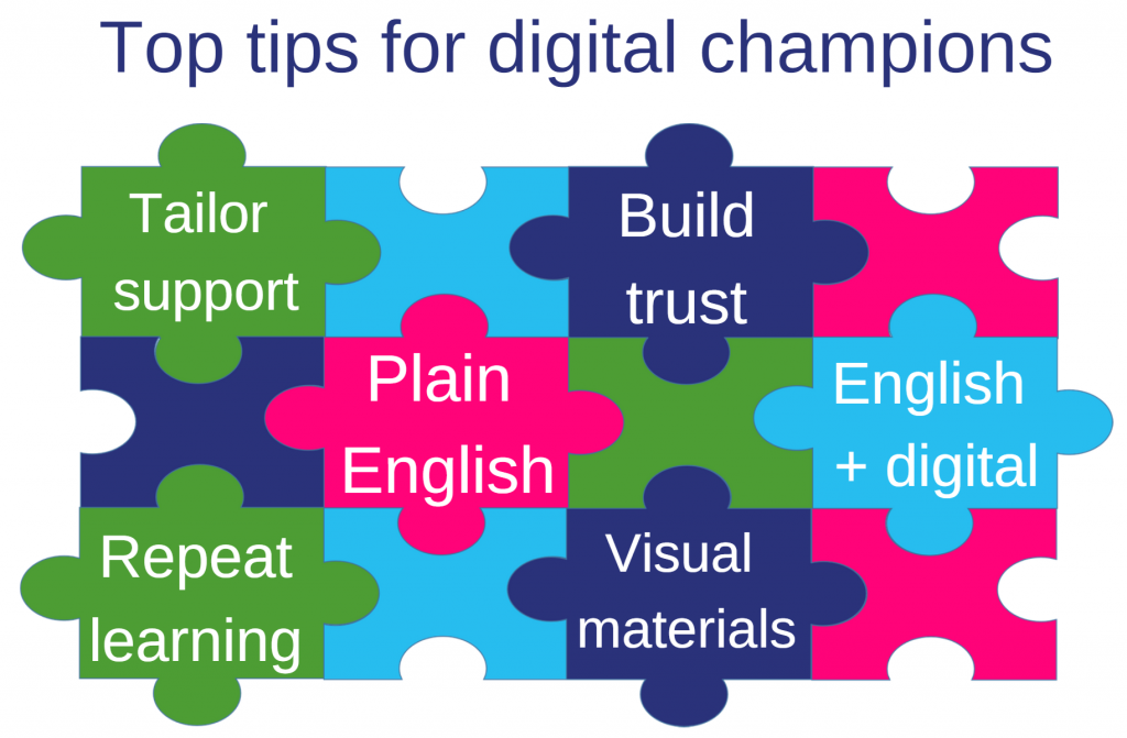 Jigsaw graphic of Top tips for Digital Champions : Tailor support ;Build trust ;Plain English; English + digital; Repeat learning; Visual materials