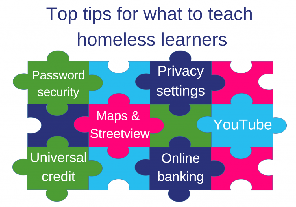 Image : Jigsaw graphic of what to teach homeless learners with the text Password security; Privacy settings; Maps & Streetview; YouTube; Universal credit; Online banking