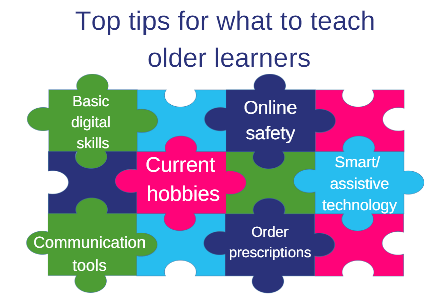 Image: Jigsaw graphic with top tips of what to teach: Basic digital skills; Online safety; Current hobbies; Smart/assistive technology; Communication tools; Order prescriptions