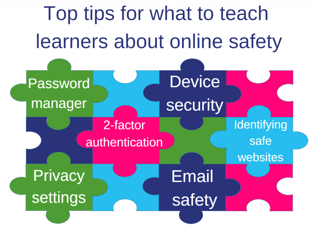 Jigsaw graphic for what to teach learners about online safety = Password manager; Device security; 2-factor authentication; Identifying safe websites; Privacy settings; Email safety.