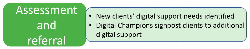 Assessment and referral = New clients' digital support needs identified + Digital Champions signpost clients to additional digital support.