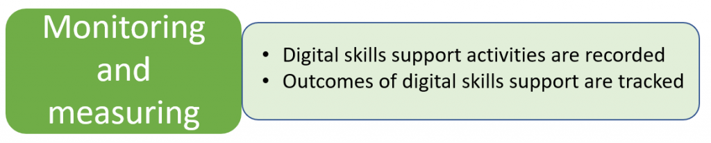 Monitoring and Measuring = Digital skills support activities are recorded + Outcomes of digital skills support are tracked.