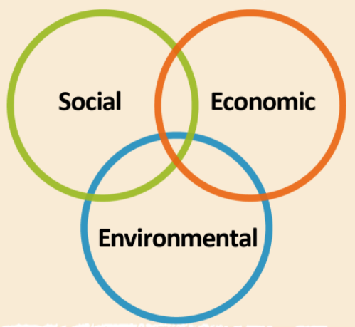 Venn diagram with overlapping circles for Social, Economic and Environmental.