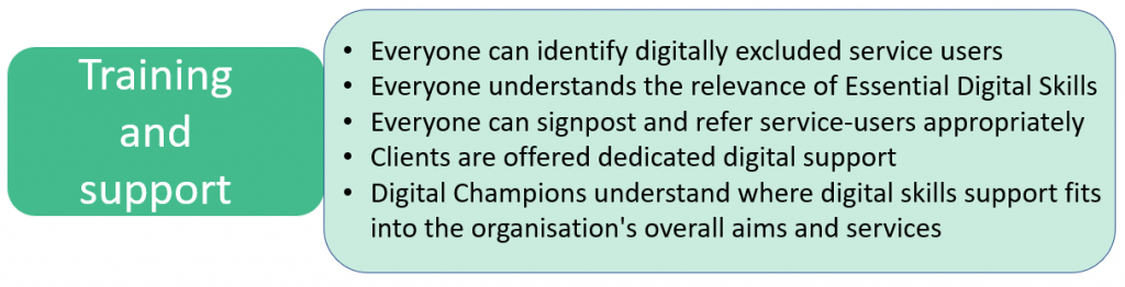 Training and support = Everyone can identify digitally excluded service users + Everyone understands the relevance of Essential Digital Skills + Everyone can signpost and refer service-users appropriately + Clients are offered dedicated digital support + Digital Champions understand where digital skills support fits into the organisation's overall aims and services.